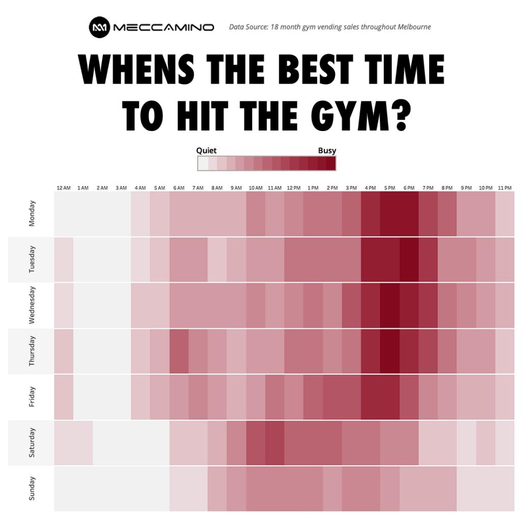 Gym Peak Hour Chart